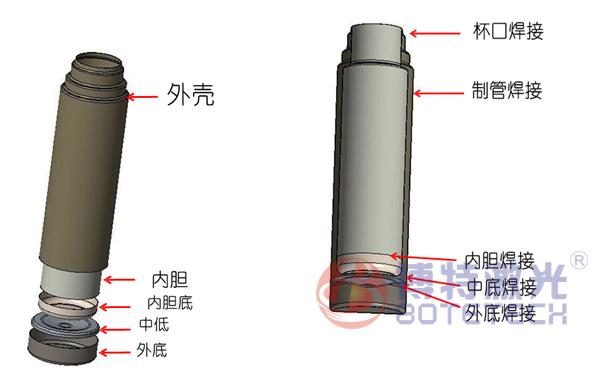 保温杯激光焊接机 -亚洲城yzc388-yzc388亚洲城官网「正版授权」