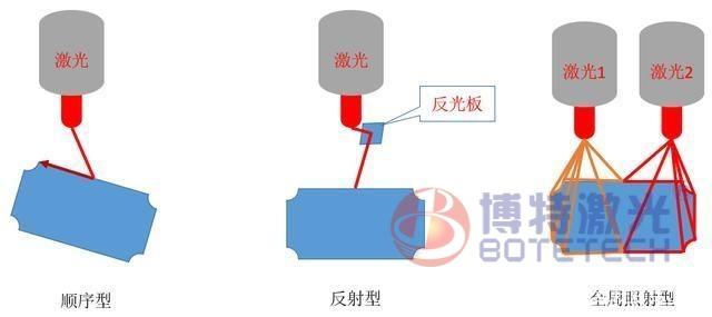 塑料激光焊接